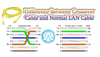 Benefits of using Crossover cables for file transfer between computers